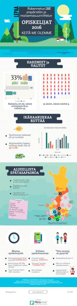 maisemasuunnittelun_opiskelijat_lepaa_hamk_2016_infograafi_FINAL_170131